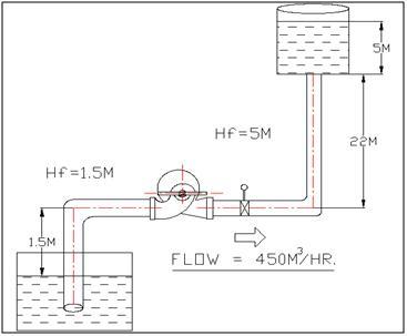 PUMPSENSE FLUID ENGINEERING PVT LTD - Hydraulic Principles