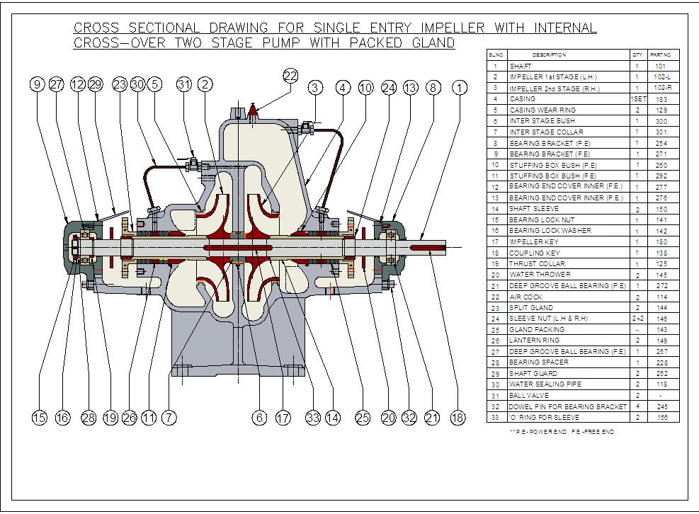 NFPA 20 Fire Pumps - Series HF & EF